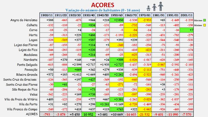 Arquipélago dos Açores -Variação da população (0-14 anos) dos concelhos (1900 a 2011)