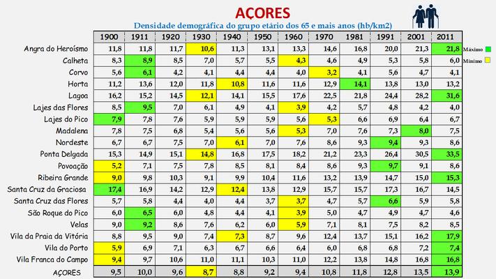 Arquipélago dos Açores - Densidade populacional (65 e + anos) dos concelhos (1900/2011)