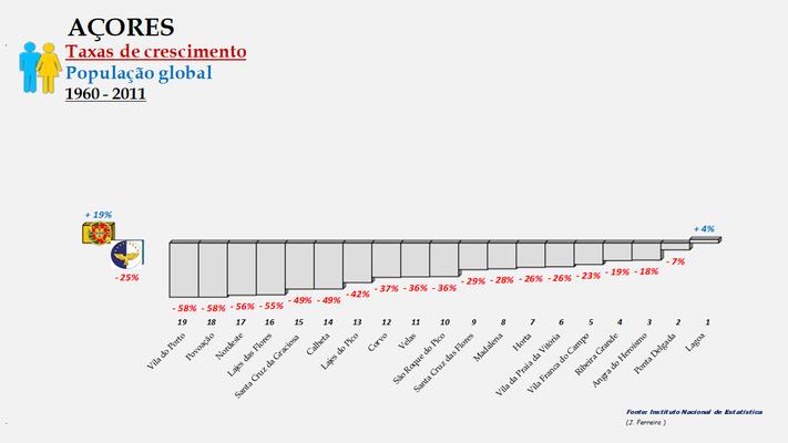 Arquipélago dos Açores - Variação das taxas de crescimento da população (global) entre 1960 e 2011 - Ordenação dos concelhos