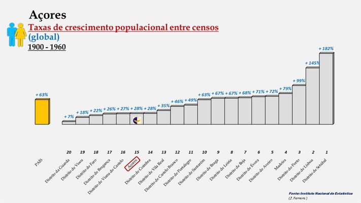 Arquipélago dos Açores -Taxas de crescimento entre censos -  Posição entre 1900 e 1960