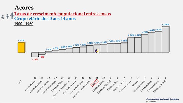 Arquipélago dos Açores -Taxas de crescimento entre censos (0/14 anos) -  Posição entre 1900 e 1960