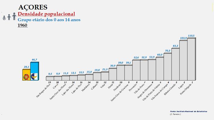 Arquipélago dos Açores - Densidade populacional (0/14 anos) – Ordenação dos concelhos em 1960