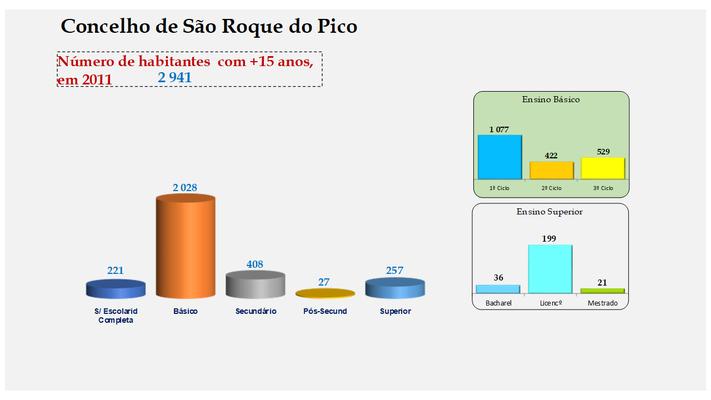 São Roque do Pico - Escolaridade da população com mais de 15 anos