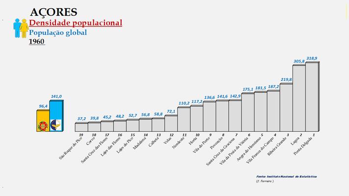 Arquipélago dos Açores - Densidade populacional (global) – Ordenação dos concelhos em 1960