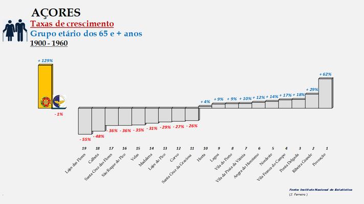 Arquipélago dos Açores - Variação das taxas de crescimento da população (65 e +  anos) entre 1900 e 1960 - Ordenação dos concelhos