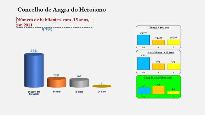 Angra do Heroísmo - Escolaridade da população com menos de 15 anos e  Taxas de analfabetismo (2011)