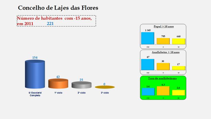 Lajes das Flores - Escolaridade da população com menos de 15 anos e Taxas de analfabetismo (2011)