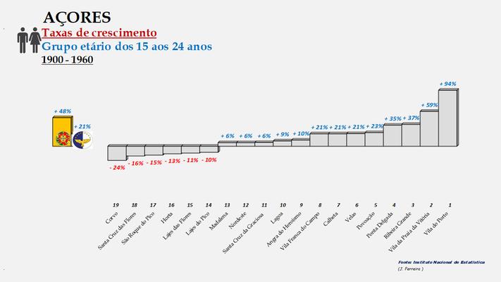 Arquipélago dos Açores - Variação das taxas de crescimento da população (15-24 anos) entre 1900 e 1960 - Ordenação dos concelhos