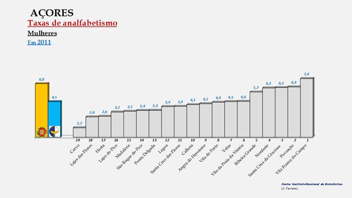 Arquipélago dos Açores - Percentagem de analfabetos em 2011 (Mulheres)
