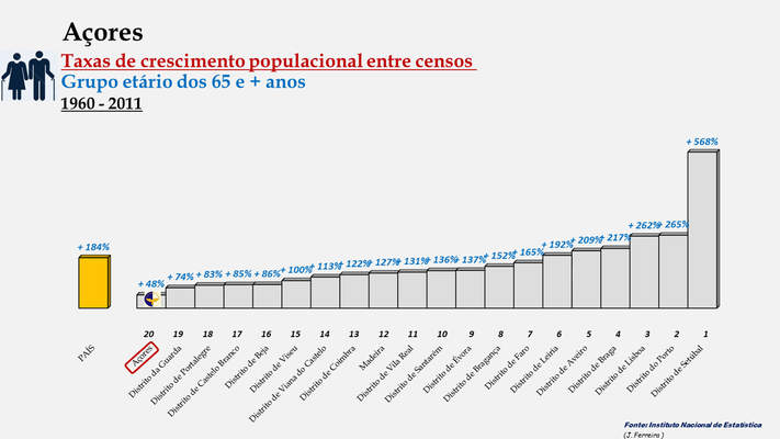 Arquipélago dos Açores -Taxas de crescimento entre censos (65 e + anos) -  Posição entre 1960 e 2011