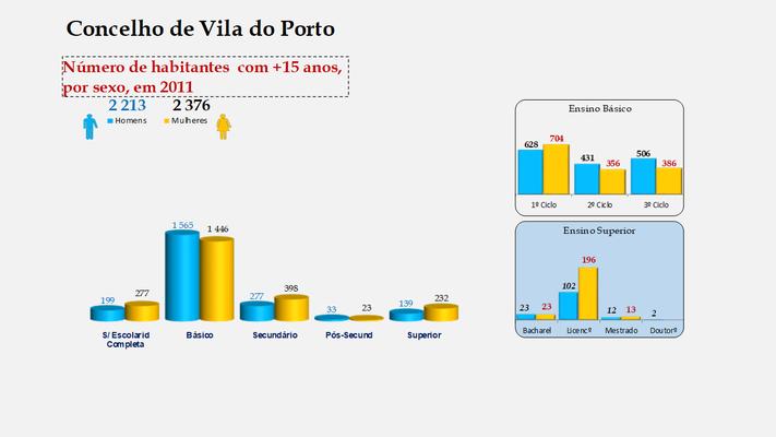 Vila do Porto - Escolaridade da população com mais de 15 anos (por sexo)