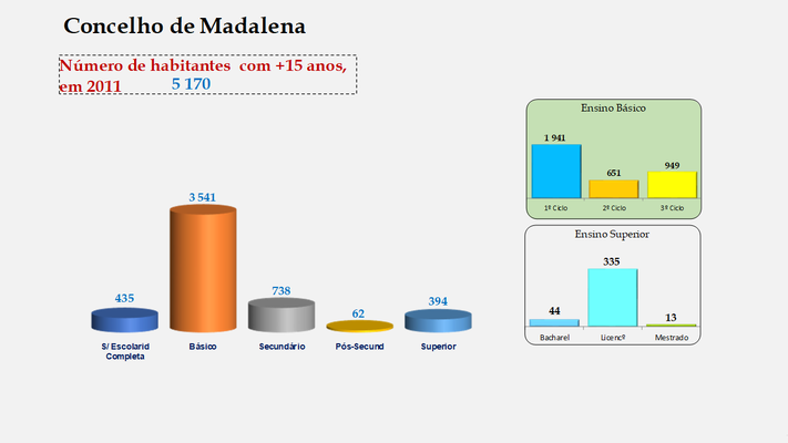 Madalena - Escolaridade da população com mais de 15 anos
