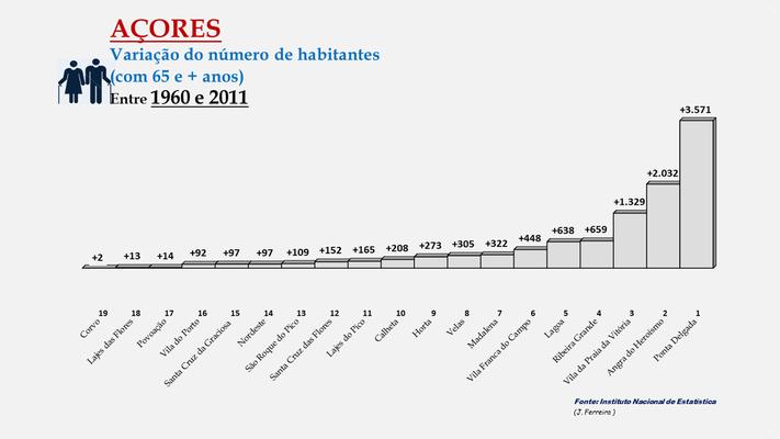Arquipélago dos Açores - Variação da população (65 e + anos) entre 1960 e 2011- Ordenação dos concelhos