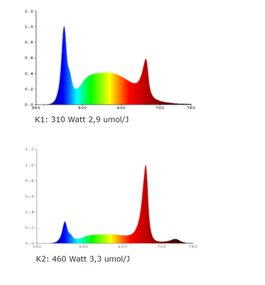 Led Horizon Swiss X6 3,5 umol/j/m2/s flex