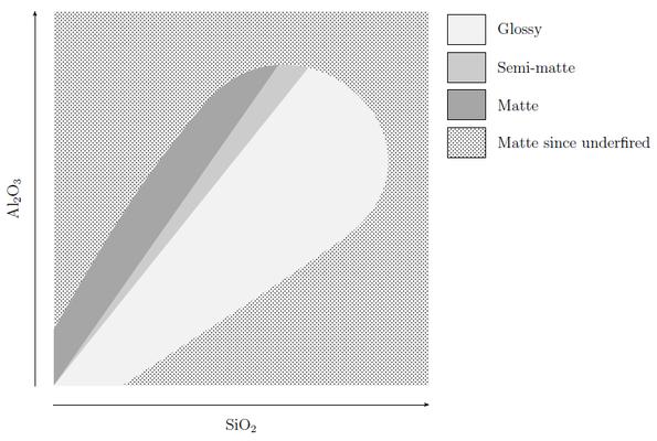 Diagramme de Stull avec zones brillant, semi-mat, mat, sous-cuit