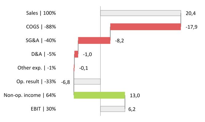 Rotated waterfall chart cross y-axis