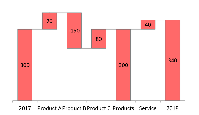 Waterfall Chart above x-axis