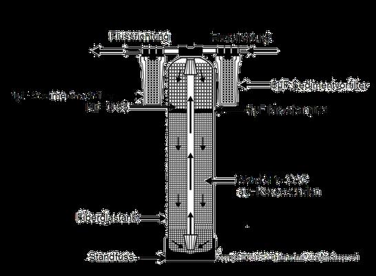 Wasserfilter; Osmose; Mallorca; Schutzfilter; Wasserfiltere; Trinkwasseraufbereitung; Wasseraufbereitung; Mallorca; Trinkwasserfilter; Umkehrosmose; wasserbereiter; Hausversorgung; H2O-Filtertechnik.com