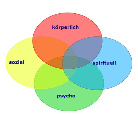 Menschen sind ein komplexes und wertvolles Ganzes, das sich aus mehreren Dimensionen ergibt.