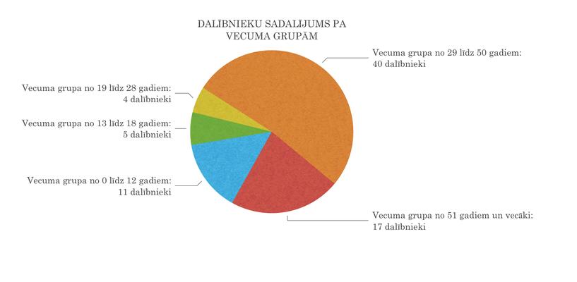 Dalībnieku sadalījums pa vecuma grupām