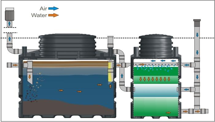 Instalación planta depuradora compacta sin electricidad - Aqualimpia Engineering / Alemania