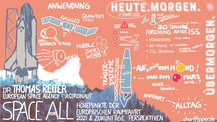 Graphic Recording Digital - Europäische Raumfahrt - Dr. Thomas Reiter - ESA