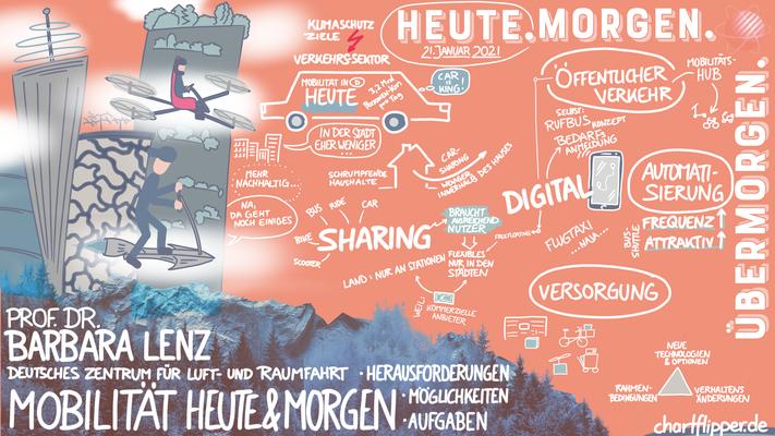 Graphic Recording Digital - Mobilität Heute & Morgen - Prof. Dr. Barbara Lenz - DLR