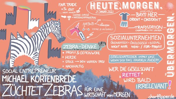 Graphic Recording Digital- Züchtet Zebras - Social Entrepreneur - Michael Kortenbrede