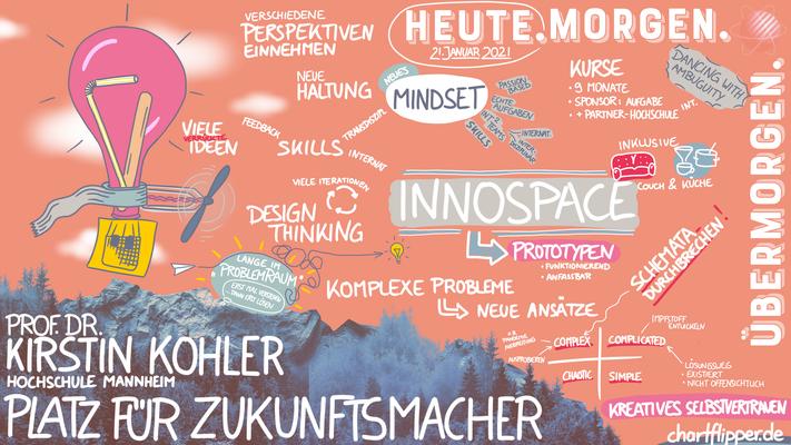 Graphic Recording Digital - INNOSPACE Mannheim - Prof. Dr. Kirstin Kohler - Hochschule Mannheim