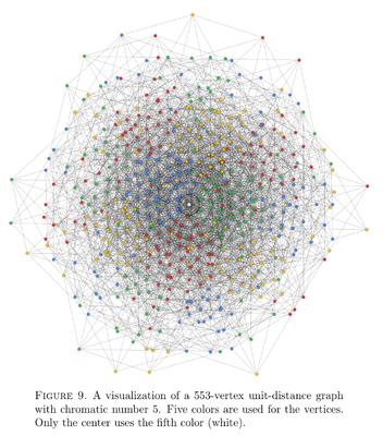 Das ist der verbesserte Graph, der nur noch 553 Knoten hatte.