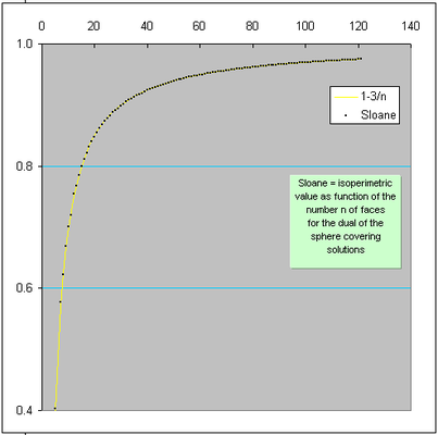 Vergleich der Formel (gelb) mit den rundesten nicht gleichkantigen Polyedern