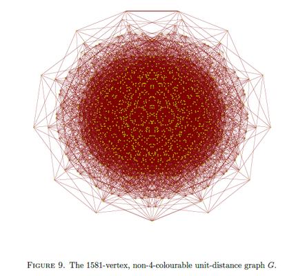 Das ist der grosse Graph, der noch 1581 Knoten hatte. Die Einheitsdistanz erkennt man ganz aussen im Graphen.