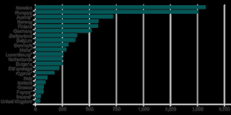 2015年欧州各国の人口10万人当たりの難民申請数