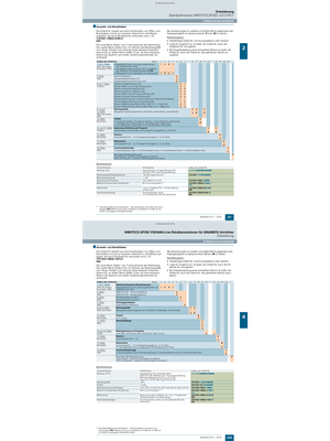 Siemens Katalog (D 81.1): Artikelnummernschlüssel Übersicht © Siemens AG 2019, Alle Rechte vorbehalten