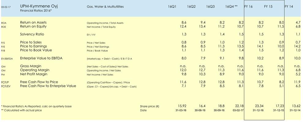 FA Aandeel UPM-Kymmene Oyj