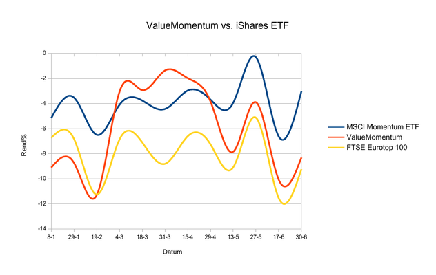 Rendement Value Momentum vs. iShares ETF 30 - 6