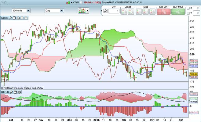 TA Aandeel Continental AG 7 - 4