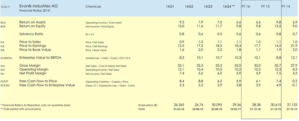 FA Aandeel Evonik Industries AG