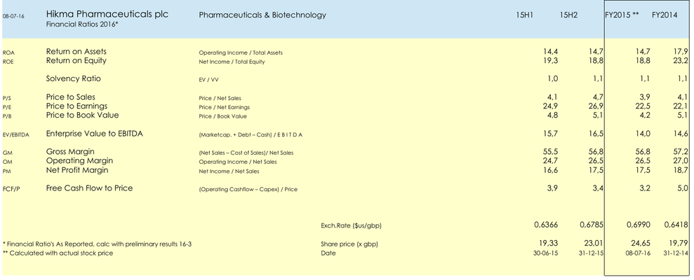 FA Aandeel Hikma Pharmaceuticals plc