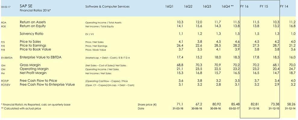 FA Aandeel SAP SE