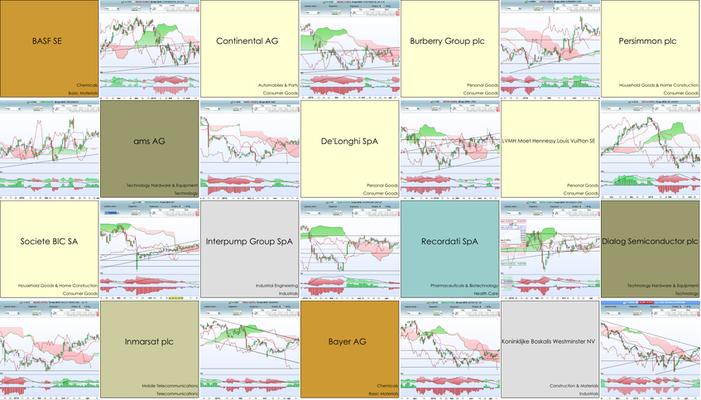 Fundamentele en Technische Analyse aandelen
