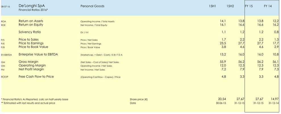 FA Aandeel De'Longhi SpA