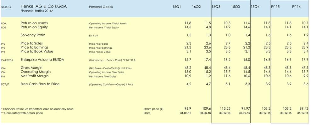 FA Aandeel Henkel AG & Co KgaA