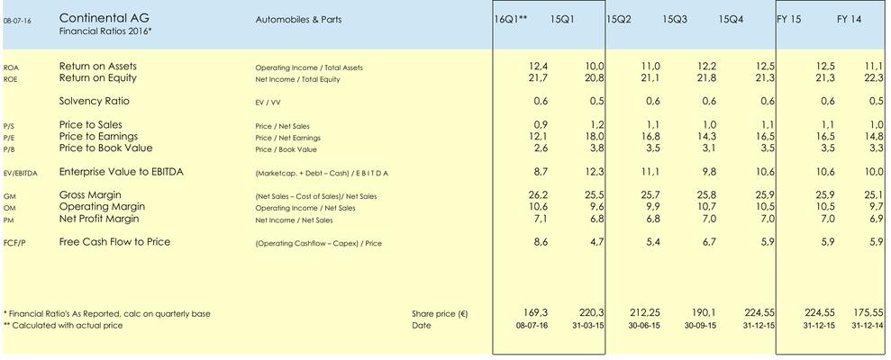 FA Aandeel Continental AG