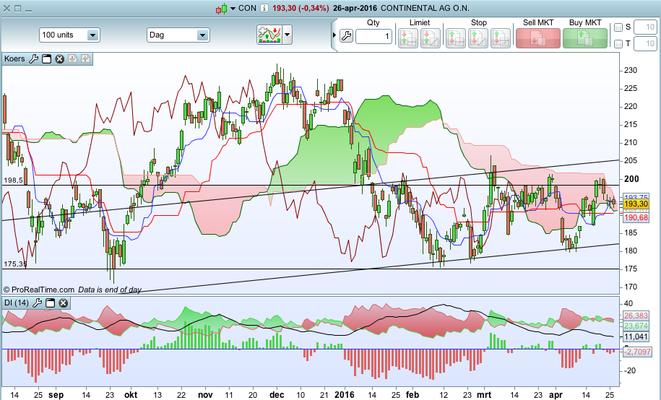 TA Aandeel Continental AG