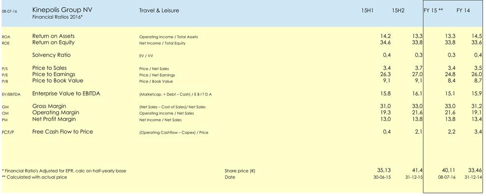 FA Aandeel Kinepolis Group NV