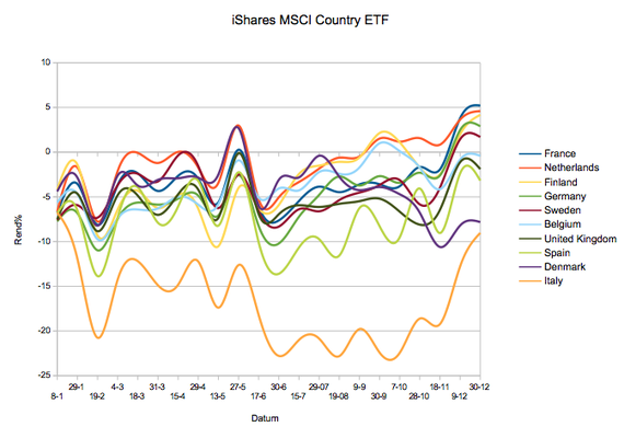 Performance iShares MSCI Country ETF 30-12