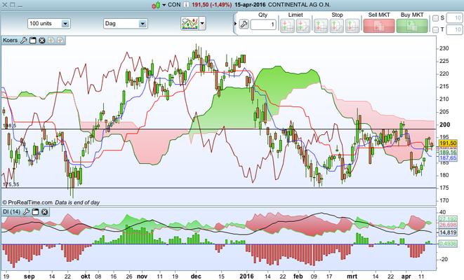 TA Aandeel Continental AG 15 - 4