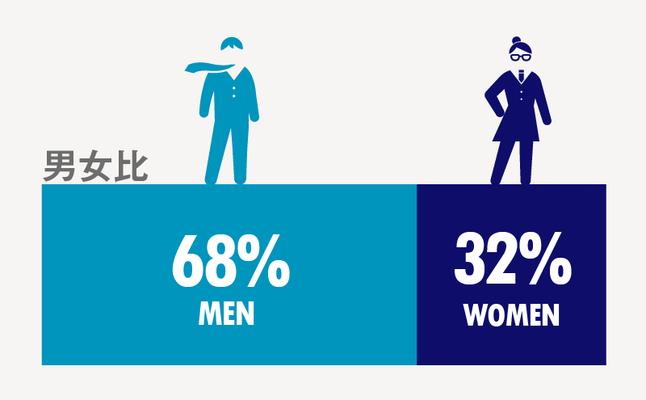 男女比率は、男性68%、女性32%と男性の比率が高いのですが、採用や業務に男女の差別はなく、女性のエンジニアや管理職もいます。