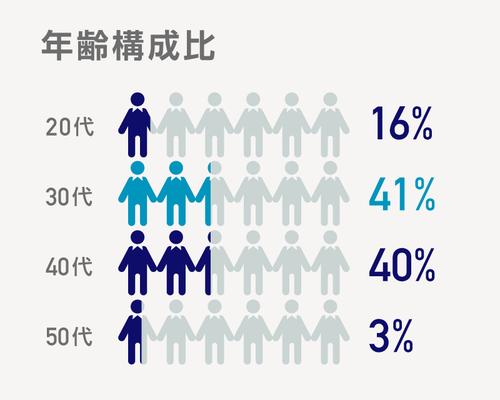 年齢構成比率は、20代が16%、30代が41%、40代が40%、50代が3%で、中途入社の社員が多く、中でも30~40代が中心となって会社を引っ張っています。もちろん働くうえで年齢は関係ありません。